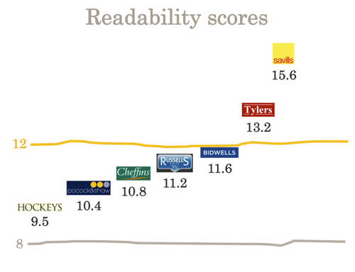 Estate agent readability scores