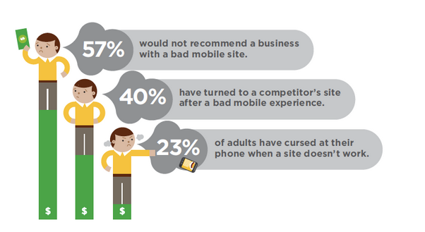 Stats about mobile site user experience